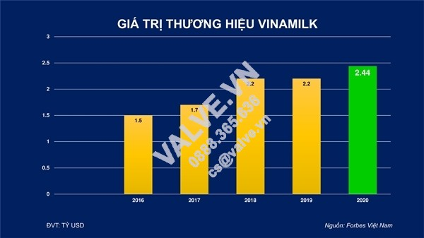 thuong-hieu-vinamilk-duoc-dinh-gia-hon-2-4-ty-usd-4