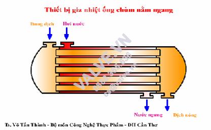 thiet-bi-gia-nhiet-ong-trum-nam-ngang