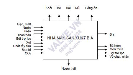 san-xuat-bia--huong-dan-san-xuat-sach-hon-4